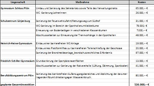 Tabelle Umbaumaßnahmen kreiseigene Schulen 2015